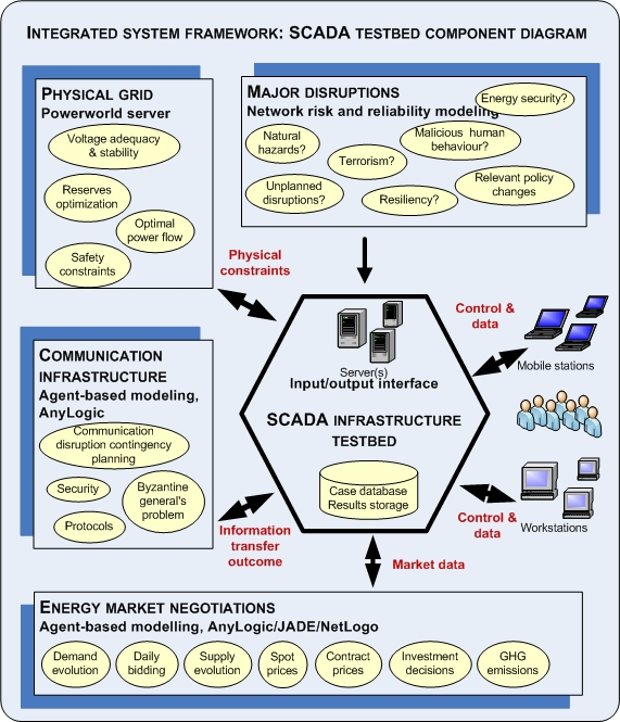 scada system research papers